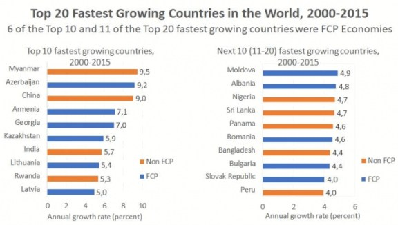 Top 20 fastest growing countries