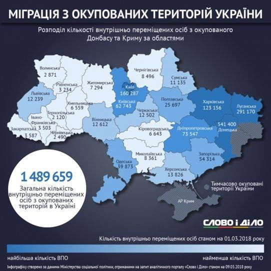 In-migration in Ukraine as of 1 March 2018 according to the Ministry of Social Policy. Figures show the numbers of internally displaced persons registered in the regions. Source: slovoidilo.ua