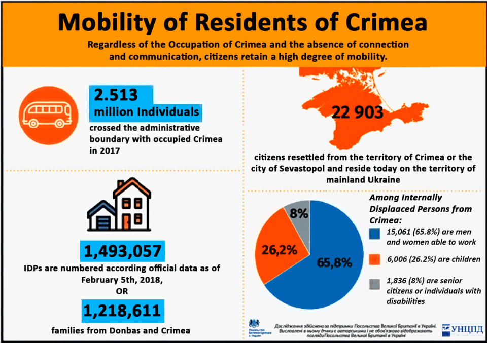 xmobilnist-zhiteliv-Krimu-infografika-(1)