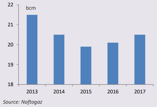 Ukrainian domestic gaz production / Naftogaz