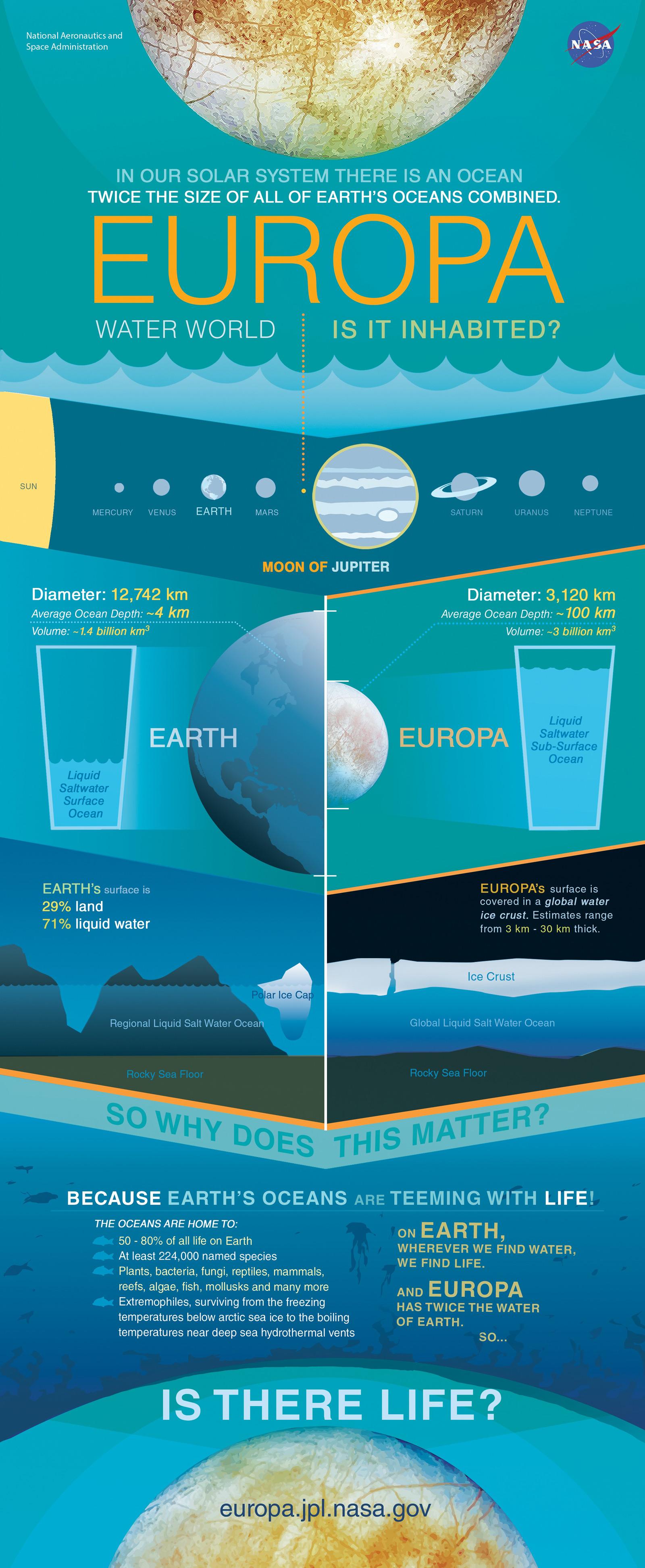 Europa Water World Infographic Nasa S Europa Clipper