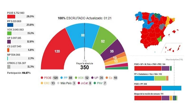 Resultados Elecciones Generales 10-N