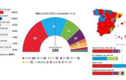 El PSOE gana pero pierde tres escaños, PP y Vox suben, Podemos se debilita y Ciudadanos se hunde