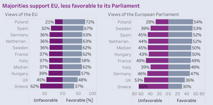 Europa Rup – Views on EU – Pew Research