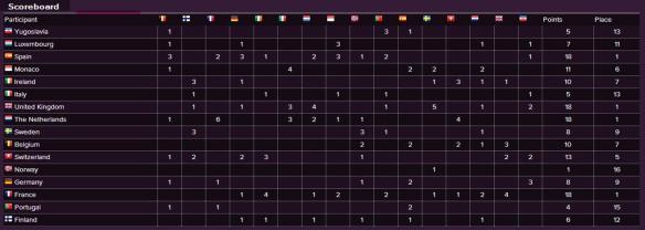 Scoreboard - Eurovision Song Contest 1969