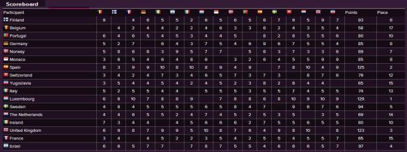 Scoreboard - Eurovision Song Contest 1973