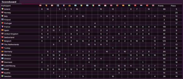Scoreboard - Eurovision Song Contest 1978