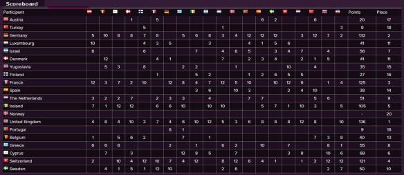 Scoreboard - Eurovision Song Contest 1981