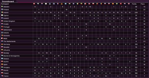 Scoreboard - Eurovision Song Contest 1994