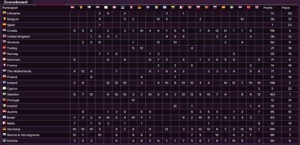 Scoreboard - Eurovision Song Contest 1999