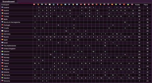 Scoreboard - Eurovision Song Contest 2003