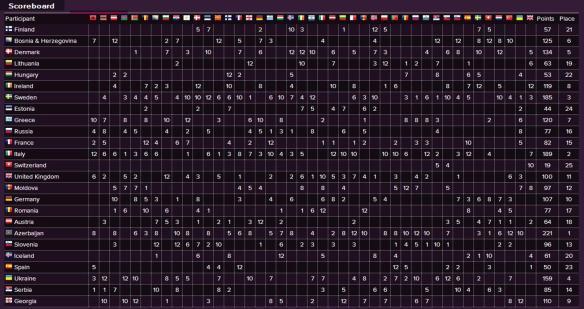 Scoreboard - Eurovision Song Contest 2011 Final