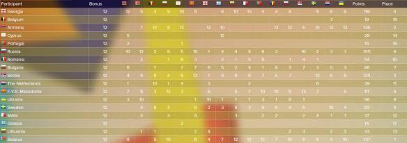 scoreboard JESC 2007