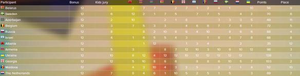 scoreboard JESC 2012