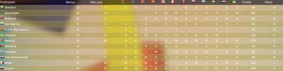 scoreboard JESC 2013