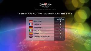 The host along with the Big5 vote each in their semifinal