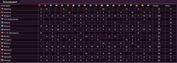 Scoreboard - Eurovision Song Contest 2015 Semi-Final (1)