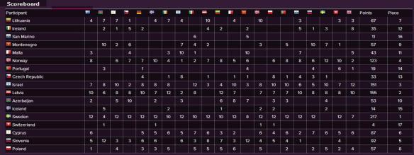 Scoreboard - Eurovision Song Contest 2015 Semi-Final (2)