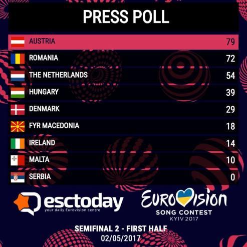 Press Poll 3
