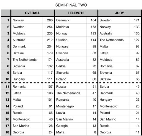 Resultados-2a-semifinal-Eurovisión-2018-1024x981