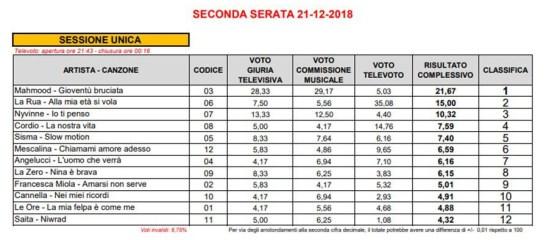 Sanremo-2018-risultati-votazioni-seconda-serata