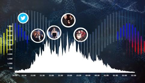 In grafica la curva delle interazioni generate durante la serata: