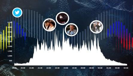 In grafica la curva delle interazioni generate durante la serata