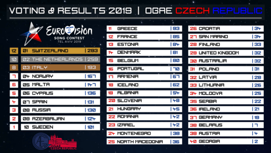 OGAE-CZ-2019-Voting-Results-1024x576.png