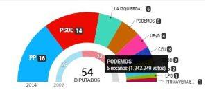 Reparto de los 54 escaños españoles