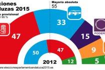 elecciones_andaluzas_99