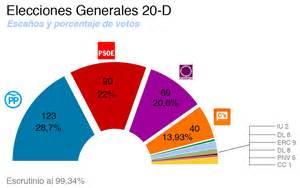 Mapa electoral