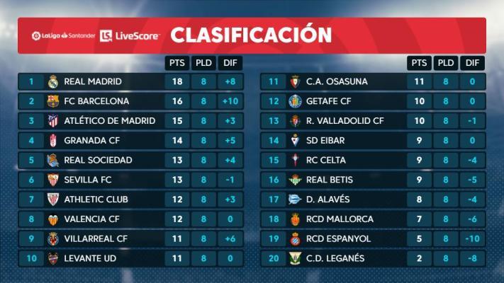 Clasificación J8 de La Liga Santander /www.laliga.com