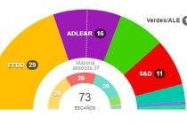 resultados elecciones europeas