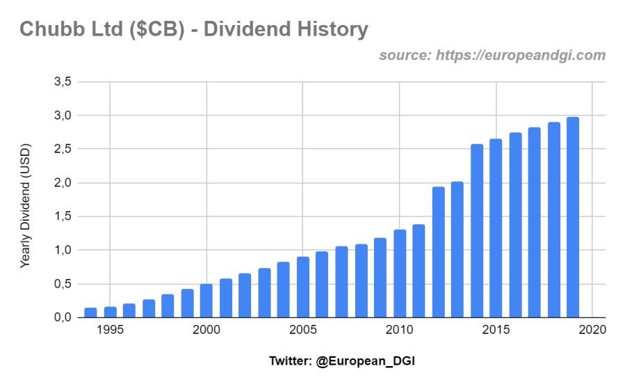 cb dividend full history