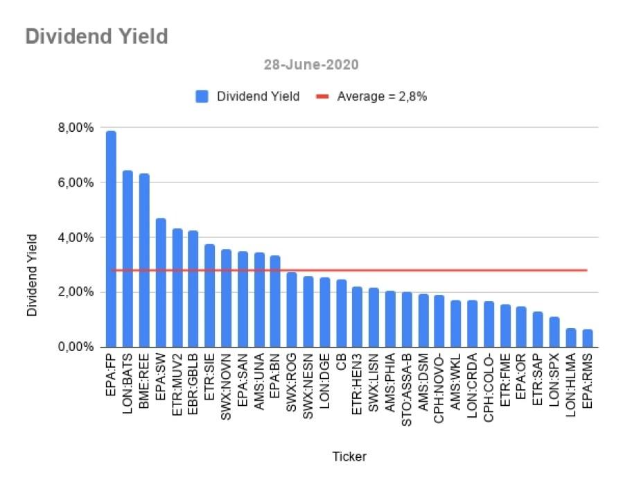 European Dividend Aristocrats Dividend yields