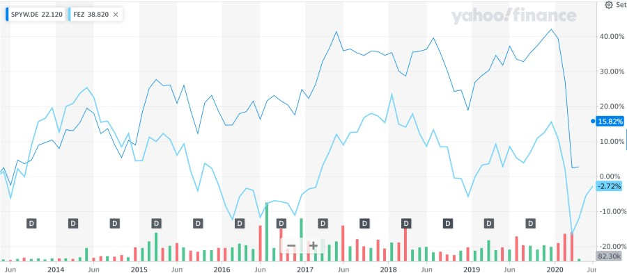 SPDR® S&P Euro Dividend Aristocrats UCITS ETF (EUR) - Price performance
