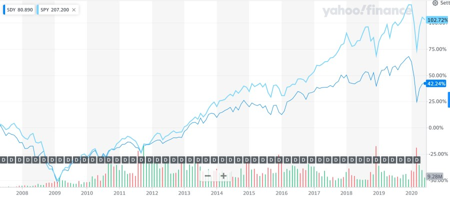 SPDR S&P Dividend ETF - Price Appreciation