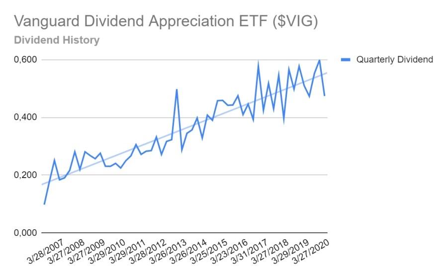 Dividends Aristocrats ETF - Vanguard Dividend Appreciation ETF - Dividend Growth