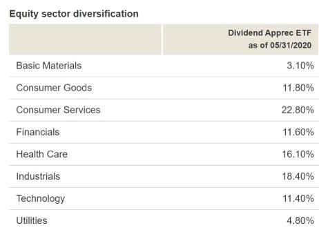 Vanguard Dividend Appreciation ETF - sector allocation