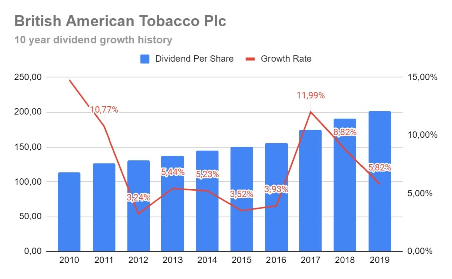 BAT shares dividend growth history