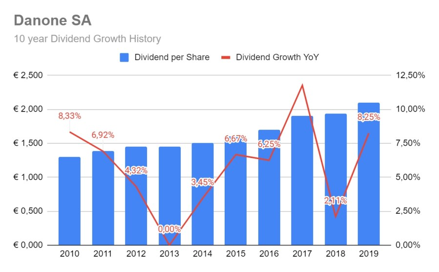 Danone Dividend Growth history