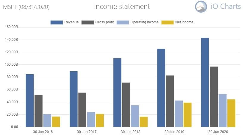 Microsoft income statement summary