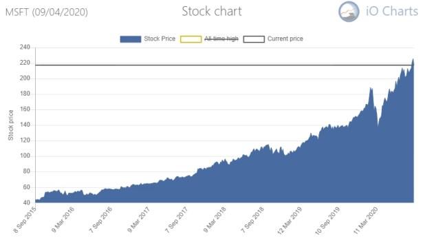 Microsoft Share Price