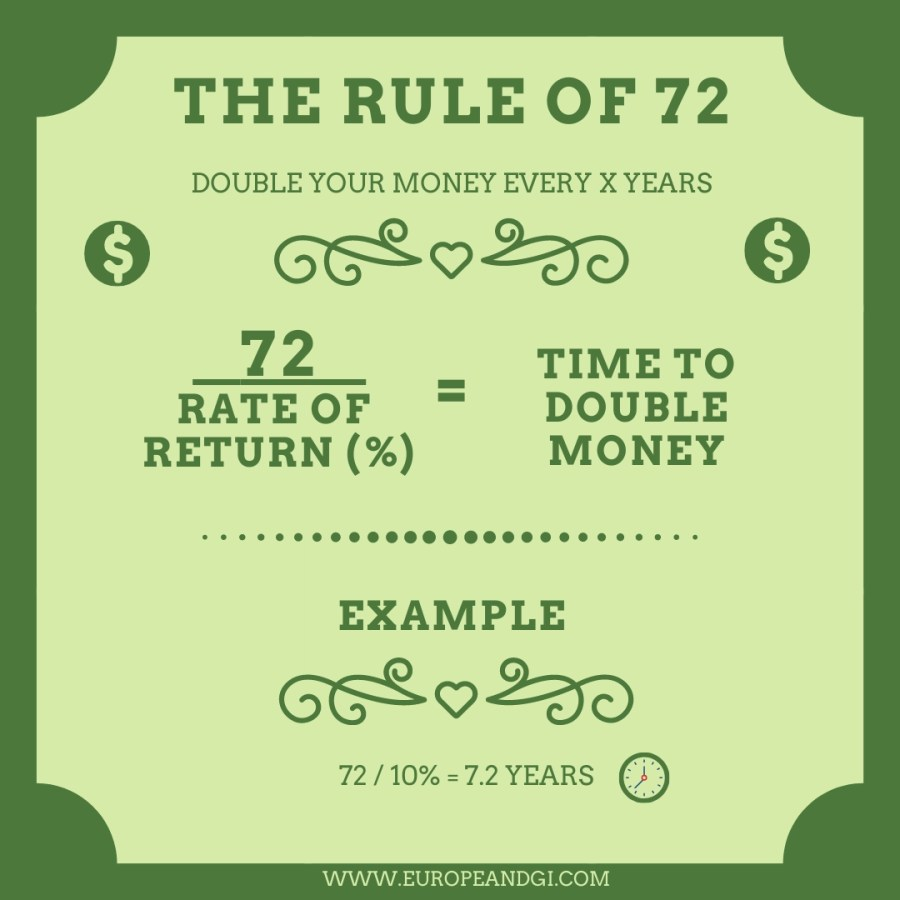 Investor rules of thumb - Rule of 72