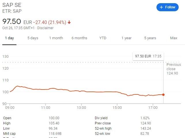 sap share price euro