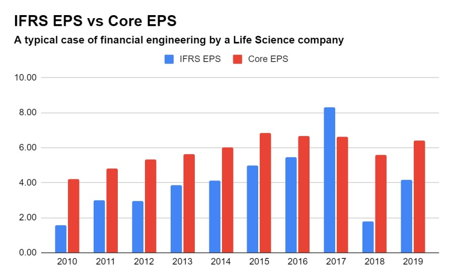 Bayer earnings over the last 10 years. aka financial engineering