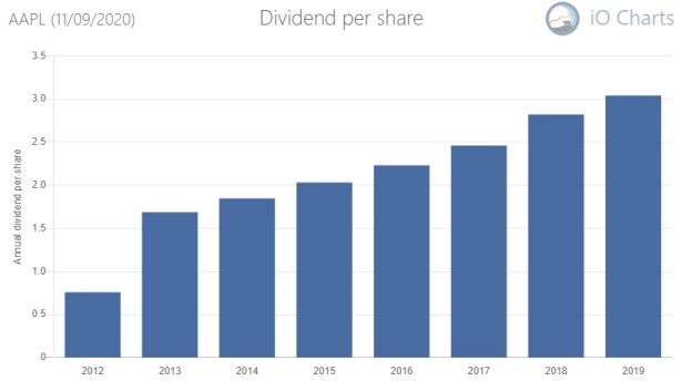 Apple will one day become a dividend aristocrat and deserves it place in this list of dgi stocks to buy and hold for decades