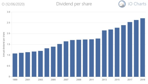 Dividend stocks to buy December 2020 Realty Income