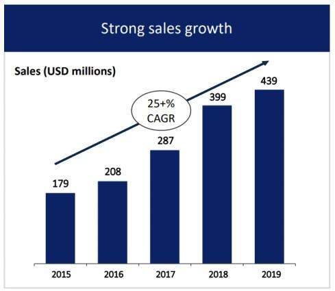 BioTelemetry Inc. growth estimates
