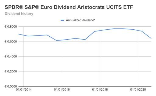 SPDR Euro Dividend Aristocrats ETF dividend history
